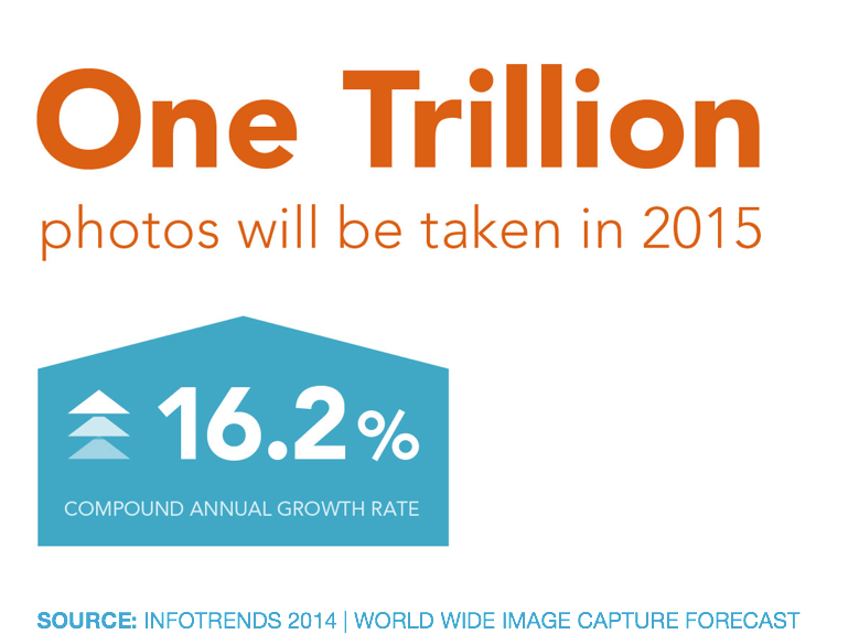 One trillion photos taken in 2015